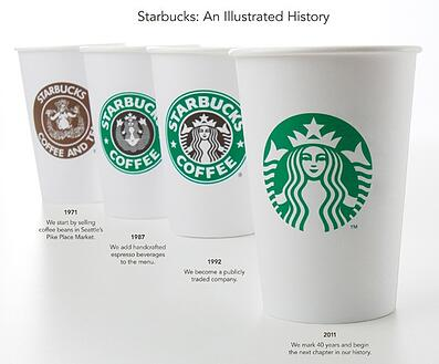 Starbucks' evolution logo